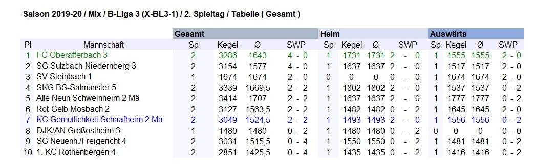 1 FC Oberafferbach 3 2 3286 1643 4 - 0 2 SG Sulzbach-Niedernberg 3 2 3154 1577 4 - 0 3 SV Steinbach 1 1 1674 1674 2 - 0 4 SKG BS-Salmünster 5 2 3339 1669,5 2 - 2 5 Alle Neun Schweinheim 2 Mä 2 3414 1707 2 - 2 6 Rot-Gelb Mosbach 2 2 3127 1563,5 2 - 2 7 KC Gemütlichkeit Schaafheim 2 Mä 2 3049 1524,5 2 - 2 8 DJK/AN Großostheim 3 1 1480 1480 0 - 2 9 SG Neuenh./Freigericht 4 2 3031 1515,5 0 - 4 10 1. KC Rothenbergen 4 2 2851 1425,5 0 - 4