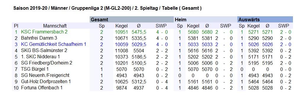 Pl Mannschaft Sp Kegel Ø SWP 1 KSC Frammersbach 2 2 10951 5475,5 4 - 0 2 Bahnfrei Damm 3 2 10671 5335,5 4 - 0 3 KC Gemütlichkeit Schaafheim 1 2 10059 5029,5 4 - 0 4 SKG BS-Salmünster 2 2 11008 5504 2 - 2 5 1. SKC Nidderau 1 2 10373 5186,5 2 - 2 6 SG Friedberg/Dorheim 2 2 10201 5100,5 2 - 2 7 TSG Bürgel 1 1 5070 5070 0 - 2 8 SG Neuenh./Freigericht 1 4943 4943 0 - 2 9 Gut-Holz Dorfprozelten 1 2 10625 5312,5 0 - 4 10 Fortuna Offenbach 1 2 9874 4937 0 - 4