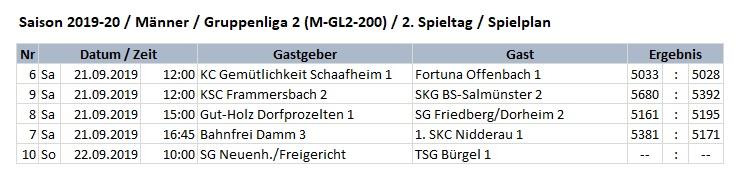 KC Gemütlichkeit Schaafheim 1 Fortuna Offenbach 1 5033 : 5028 KSC Frammersbach 2 SKG BS-Salmünster 2 5680 : 5392 Gut-Holz Dorfprozelten 1 SG Friedberg/Dorheim 2 5161 : 5195 Bahnfrei Damm 3 1. SKC Nidderau 1 5381 : 5171 SG Neuenh./Freigericht TSG Bürgel 1 -- : --